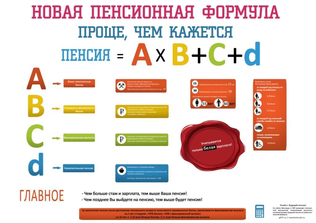 Как самостоятельно посчитать свою пенсию - Новости, обзоры, ремонт
